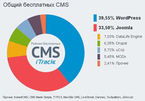 Общий рейтинг бесплатных CMS
