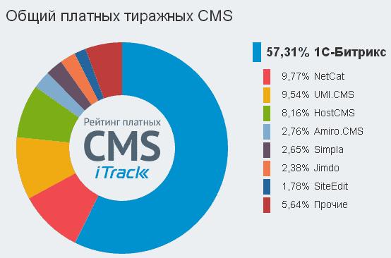 Общий рейтинг платных CMS
