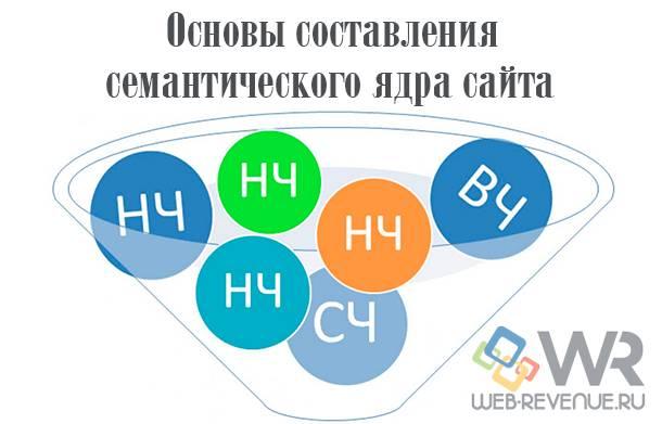 Составление семантического ядра сайта - основы