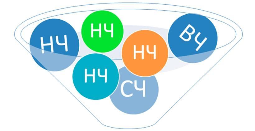 Обзор сервисов и программ для составления семантического ядра (СЯ)