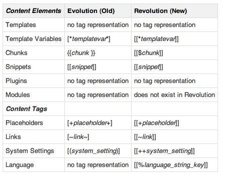 Синтаксис движка modx