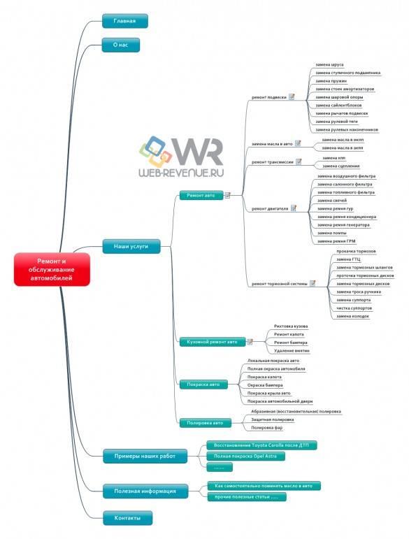 Созданная структура сайта