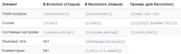 Синтаксис тегов MODX для вывода контента