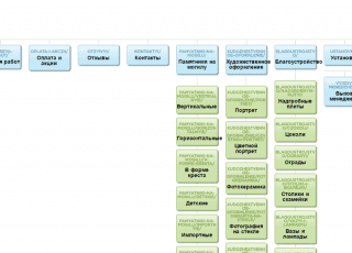 пример html карты сайта сгенерированной visualSitemap