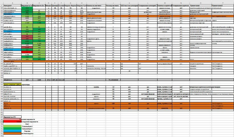 Пример заполненной таблицы анализа конкурентов