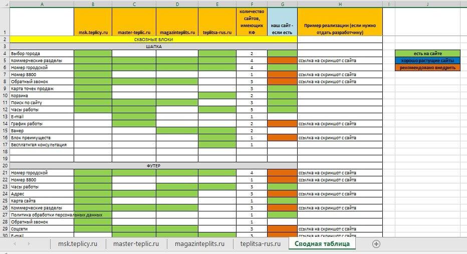 Пример сводной таблицы по КФ