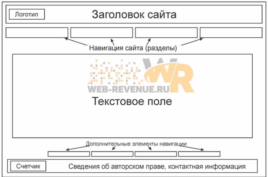 Типовая внешняя структура сайта