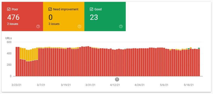 Отчет Core Web Vitals в Google Search Console
